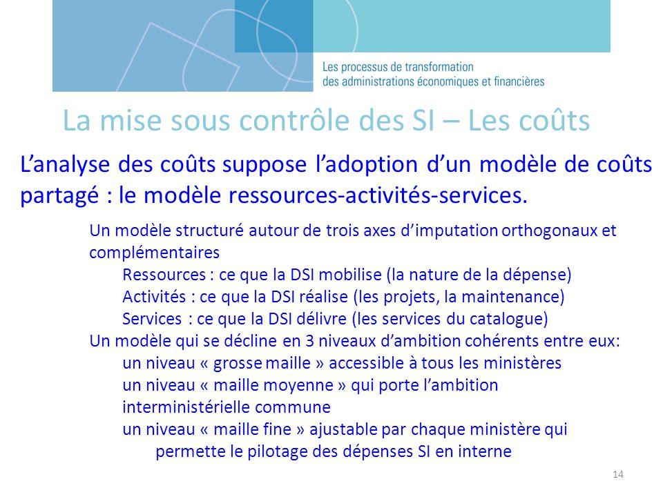 14 Lanalyse des coûts suppose ladoption dun modèle de coûts partagé : le modèle ressources-activités-services. Un modèle structuré autour de trois axe