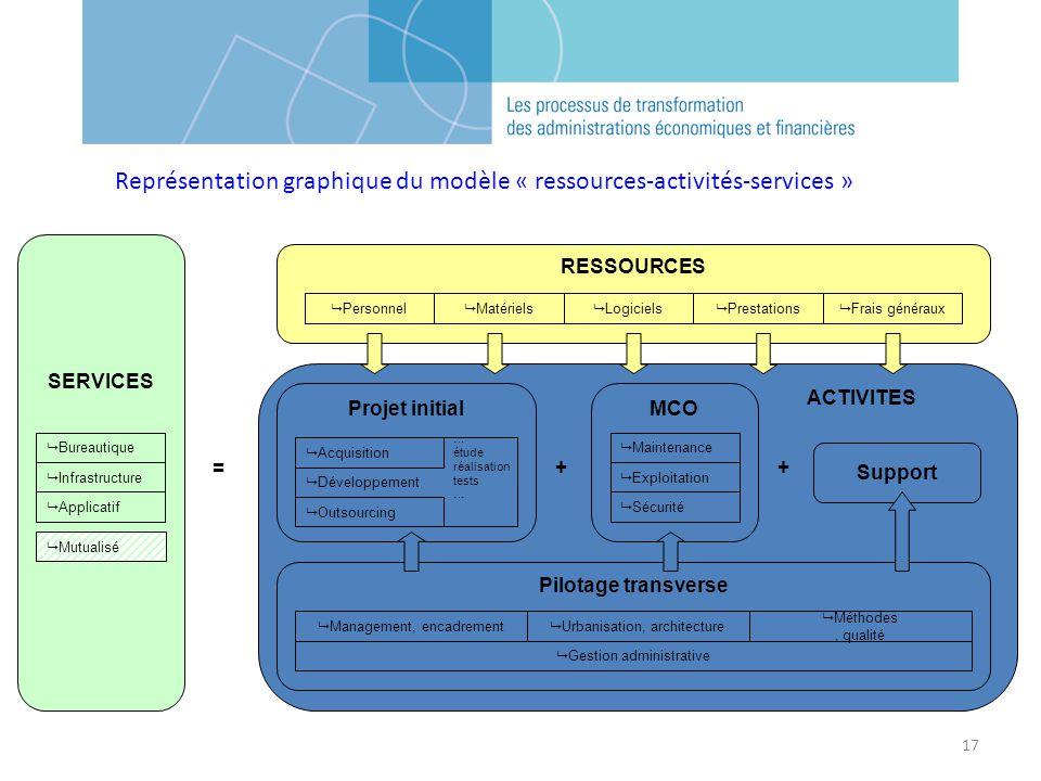 17 ACTIVITES Support Projet initial Développement Acquisition Outsourcing … étude réalisation tests … =++ MCO Exploitation Maintenance Sécurité Pilota
