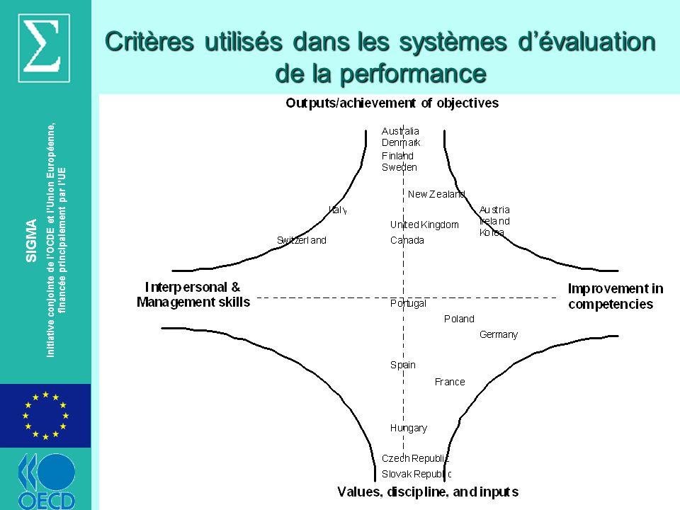 © OECD SIGMA Initiative conjointe de lOCDE et lUnion Européenne, financée principalement par lUE Critères utilisés dans les systèmes dévaluation de la performance