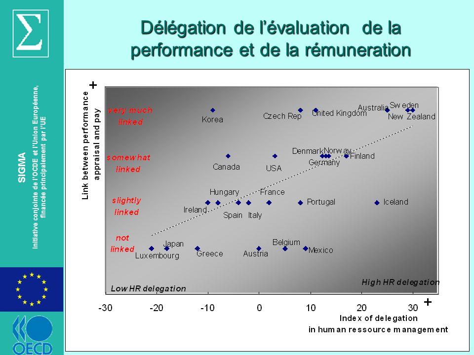 © OECD SIGMA Initiative conjointe de lOCDE et lUnion Européenne, financée principalement par lUE Délégation de lévaluation de la performance et de la rémuneration