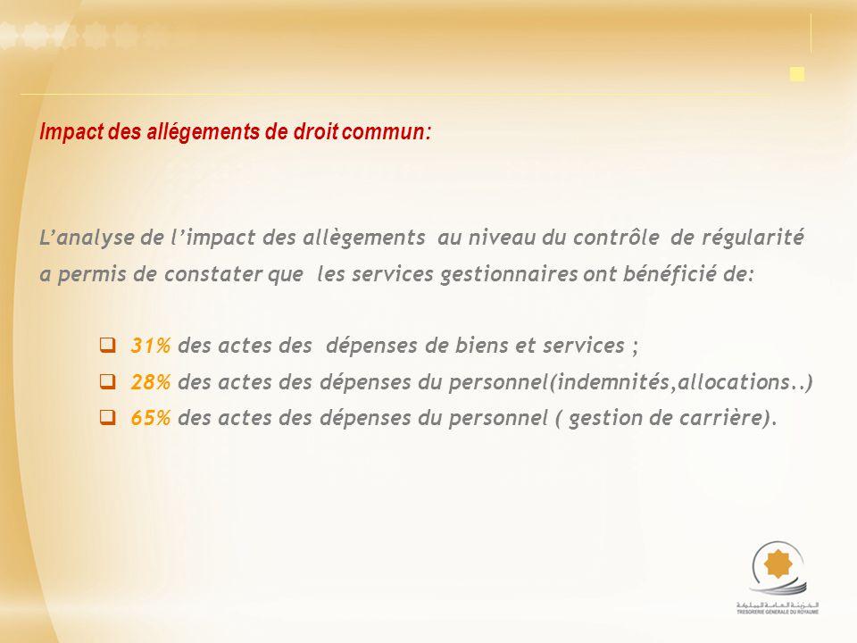 Lanalyse de limpact des allègements au niveau du contrôle de régularité a permis de constater que les services gestionnaires ont bénéficié de: 31% des