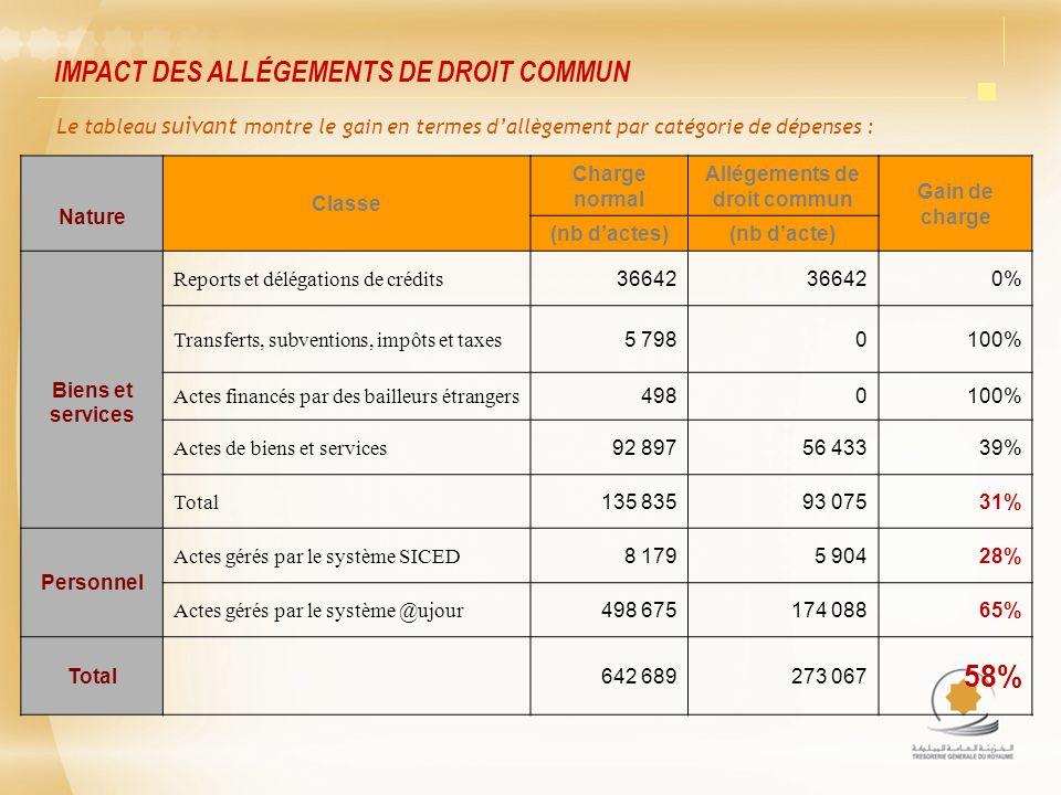 Nature Classe Charge normal Allégements de droit commun Gain de charge (nb dactes)(nb dacte) Biens et services Reports et délégations de crédits 36642