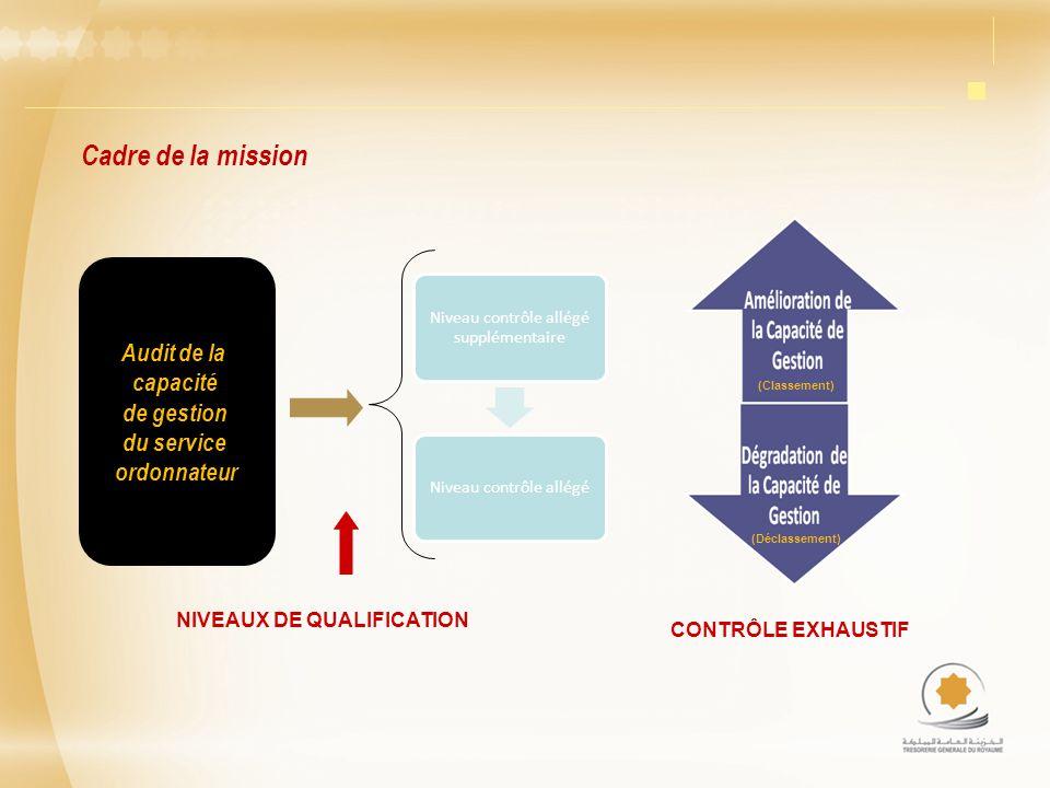 NIVEAUX DE QUALIFICATION Audit de la capacité de gestion du service ordonnateur (Classement) (Déclassement) CONTRÔLE EXHAUSTIF Cadre de la mission