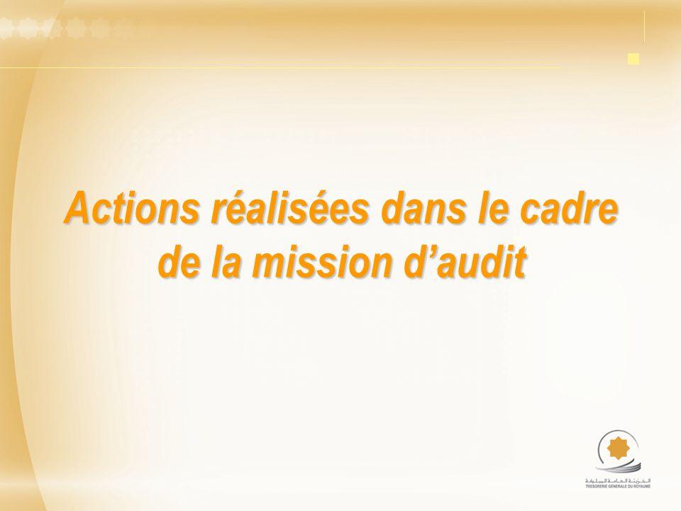 Actions réalisées dans le cadre de la mission daudit