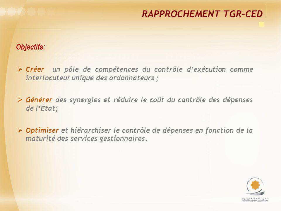 RAPPROCHEMENT TGR-CED Créer un pôle de compétences du contrôle dexécution comme interlocuteur unique des ordonnateurs ; Générer des synergies et rédui