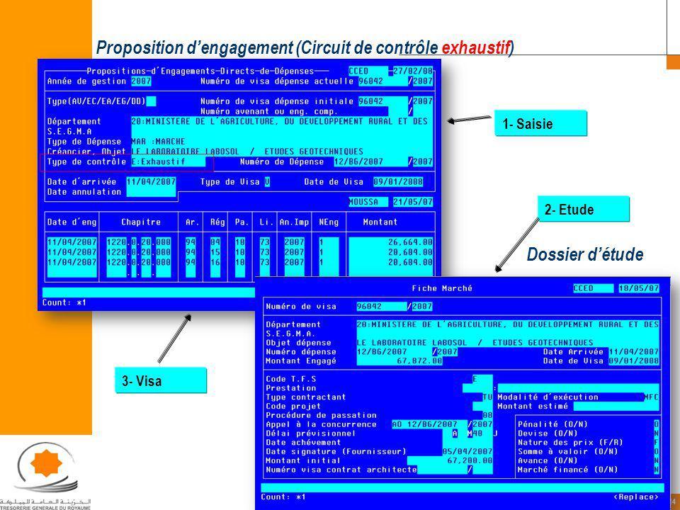 14 Proposition dengagement (Circuit de contrôle exhaustif) Dossier détude 1- Saisie 2- Etude 3- Visa