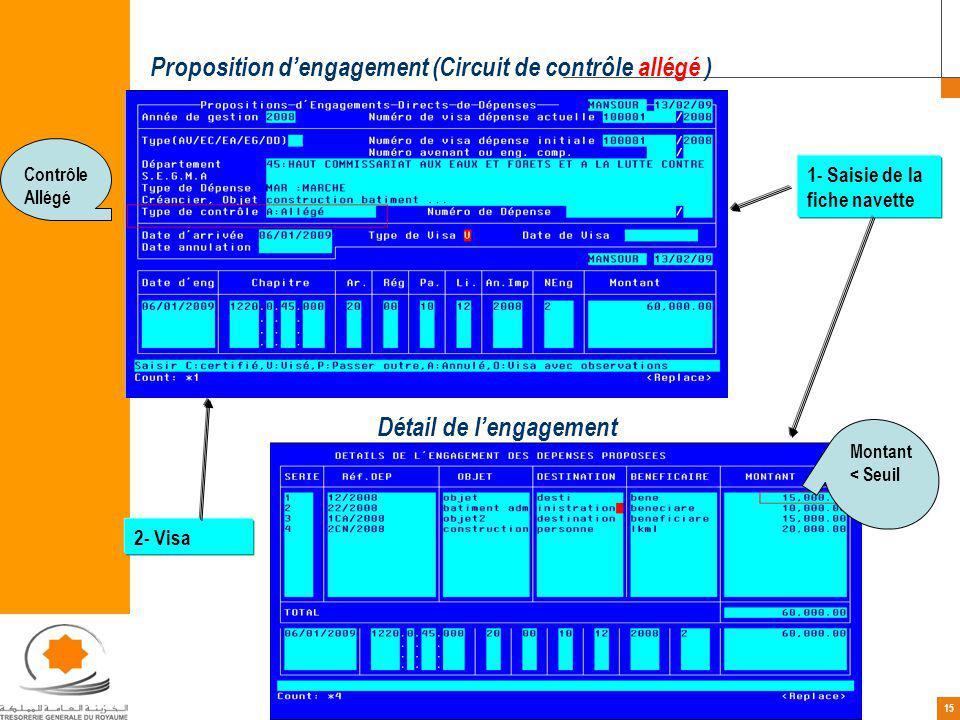 15 Contrôle Allégé Proposition dengagement (Circuit de contrôle allégé ) Détail de lengagement Montant < Seuil 1- Saisie de la fiche navette 2- Visa