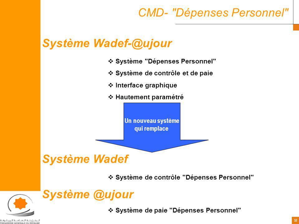 32 CMD- Dépenses Personnel Système Dépenses Personnel Système de contrôle et de paie Interface graphique Hautement paramétré Système Wadef-@ujour Système Wadef Système de contrôle Dépenses Personnel Système @ujour Système de paie Dépenses Personnel Un nouveau système qui remplace