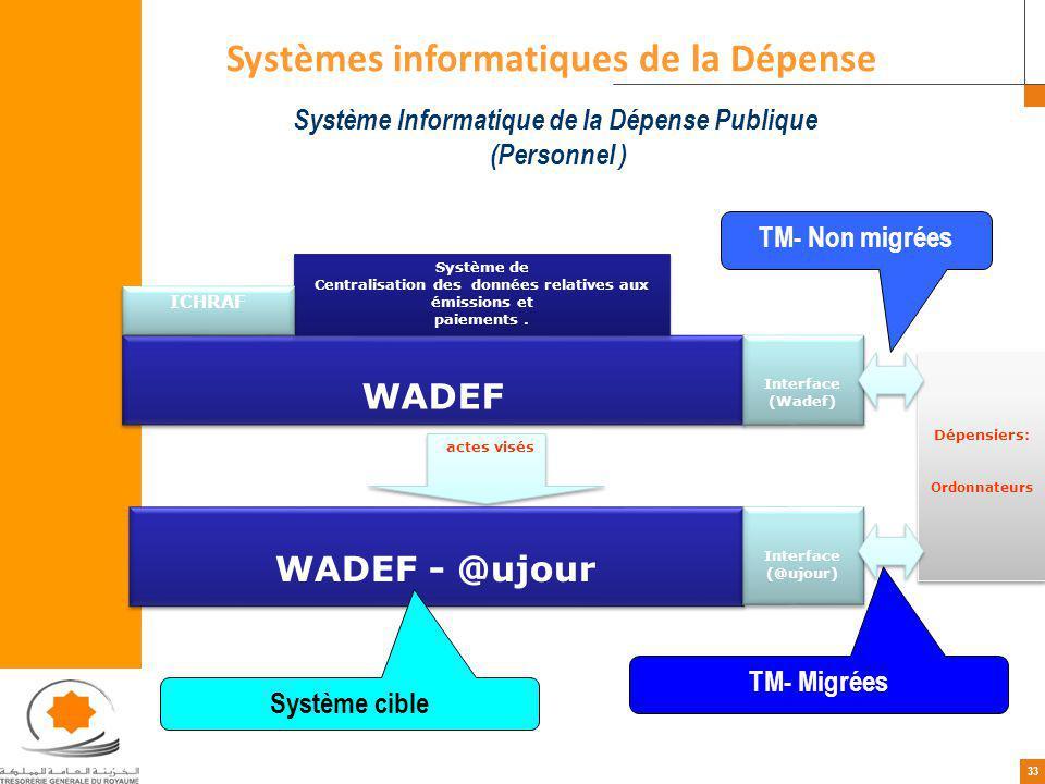 33 Systèmes informatiques de la Dépense Système Informatique de la Dépense Publique (Personnel ) WADEF WADEF - @ujour Interface (Wadef) Système de Centralisation des données relatives aux émissions et paiements.
