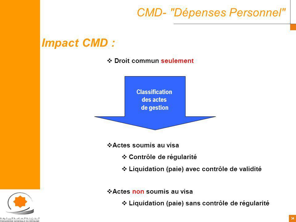 34 CMD-