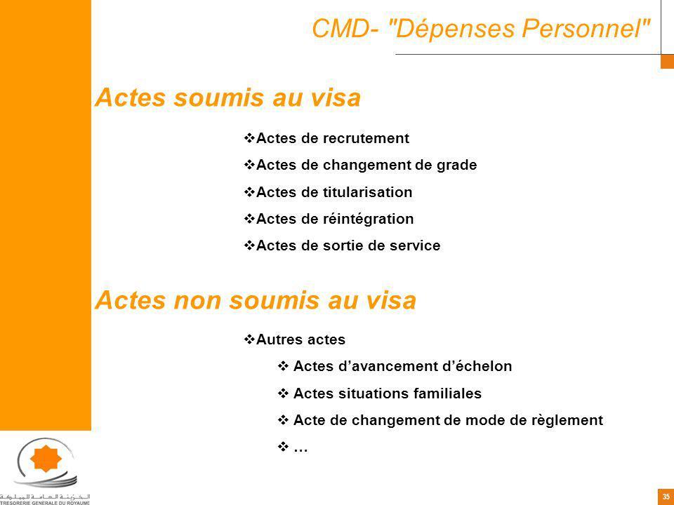 35 CMD-