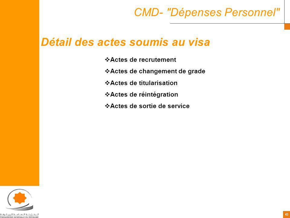 43 CMD-