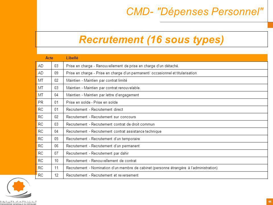 44 CMD- Dépenses Personnel Recrutement (16 sous types) ActeLibellé AD03Prise en charge - Renouvellement de prise en charge d un détaché.