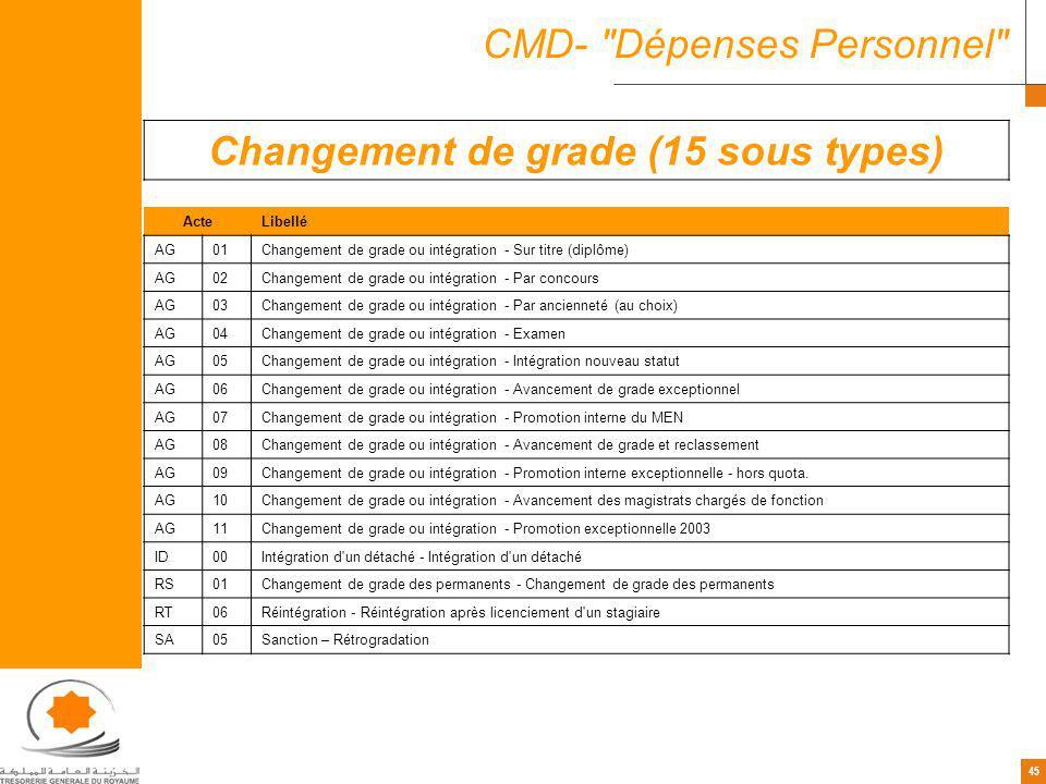 45 CMD-