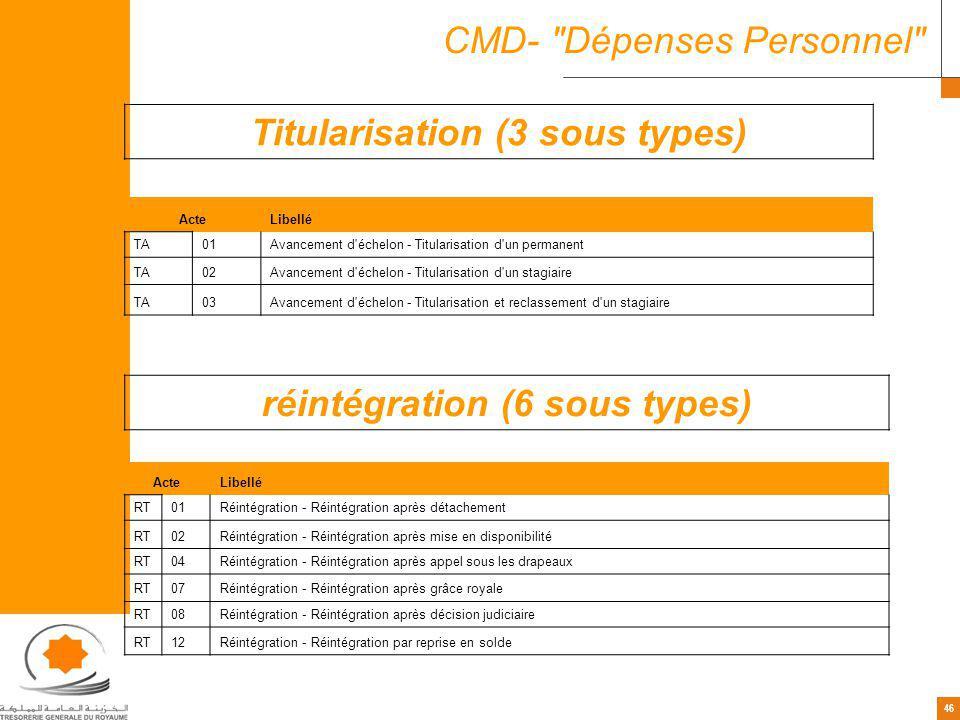 46 CMD- Dépenses Personnel Titularisation (3 sous types) ActeLibellé TA01Avancement d échelon - Titularisation d un permanent TA02Avancement d échelon - Titularisation d un stagiaire TA03Avancement d échelon - Titularisation et reclassement d un stagiaire réintégration (6 sous types) ActeLibellé RT01Réintégration - Réintégration après détachement RT02Réintégration - Réintégration après mise en disponibilité RT04Réintégration - Réintégration après appel sous les drapeaux RT07Réintégration - Réintégration après grâce royale RT08Réintégration - Réintégration après décision judiciaire RT12Réintégration - Réintégration par reprise en solde