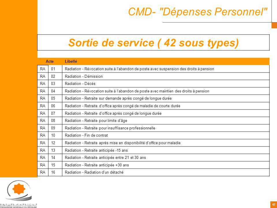 47 CMD-