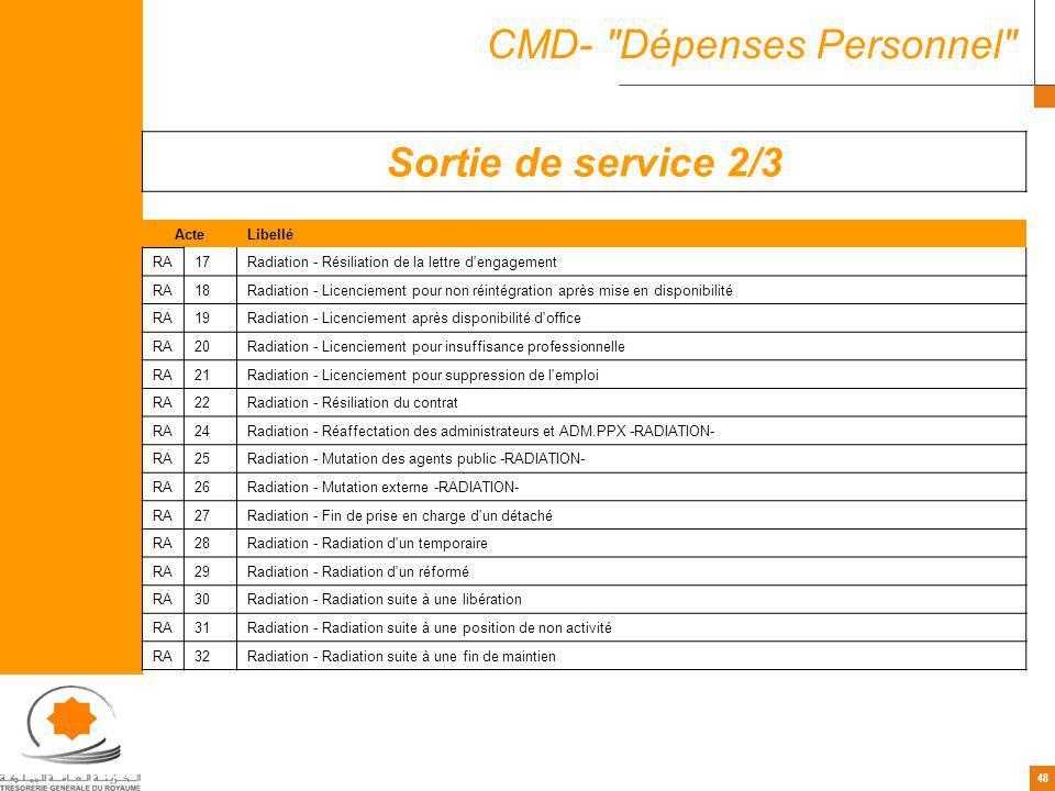 48 CMD- Dépenses Personnel Sortie de service 2/3 ActeLibellé RA17Radiation - Résiliation de la lettre d engagement RA18Radiation - Licenciement pour non réintégration après mise en disponibilité RA19Radiation - Licenciement après disponibilité d office RA20Radiation - Licenciement pour insuffisance professionnelle RA21Radiation - Licenciement pour suppression de l emploi RA22Radiation - Résiliation du contrat RA24Radiation - Réaffectation des administrateurs et ADM.PPX -RADIATION- RA25Radiation - Mutation des agents public -RADIATION- RA26Radiation - Mutation externe -RADIATION- RA27Radiation - Fin de prise en charge d un détaché RA28Radiation - Radiation d un temporaire RA29Radiation - Radiation d un réformé RA30Radiation - Radiation suite à une libération RA31Radiation - Radiation suite à une position de non activité RA32Radiation - Radiation suite à une fin de maintien