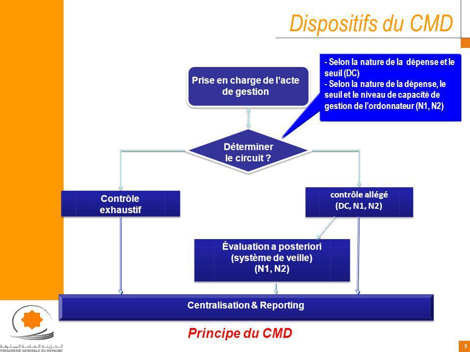 26 CMD- Dépenses Personnel 1986 : Idée de GIPE 1989 : Expérience pilote menée avec les départements de lEnseignement Supérieur et des Travaux Publics.