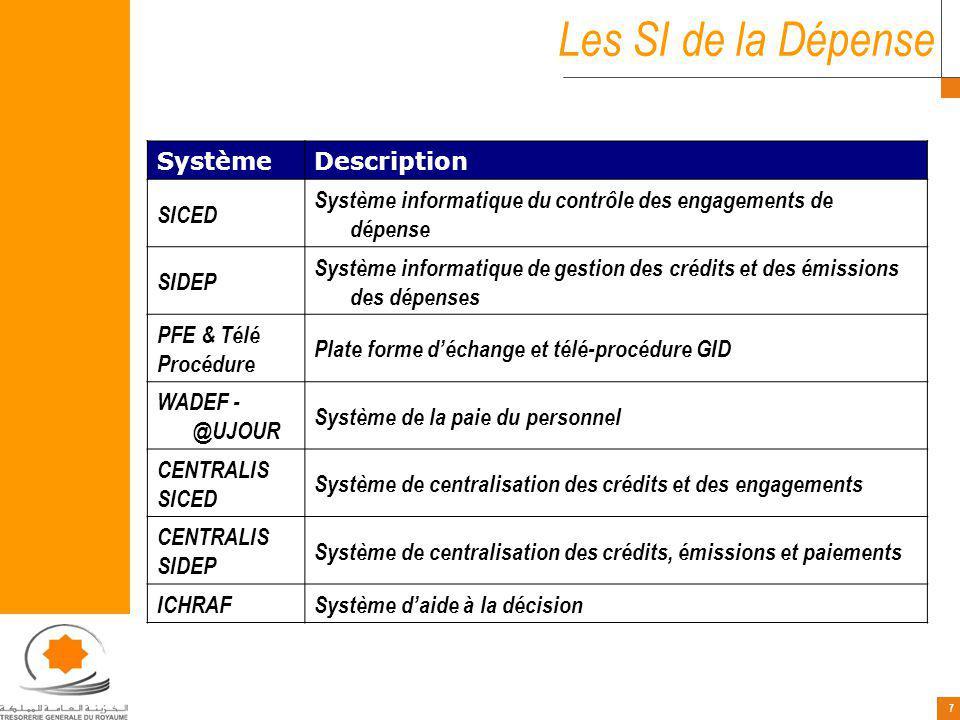 7 7 SystèmeDescription SICED Système informatique du contrôle des engagements de dépense SIDEP Système informatique de gestion des crédits et des émissions des dépenses PFE & Télé Procédure Plate forme déchange et télé-procédure GID WADEF - @UJOUR Système de la paie du personnel CENTRALIS SICED Système de centralisation des crédits et des engagements CENTRALIS SIDEP Système de centralisation des crédits, émissions et paiements ICHRAFSystème daide à la décision Les SI de la Dépense