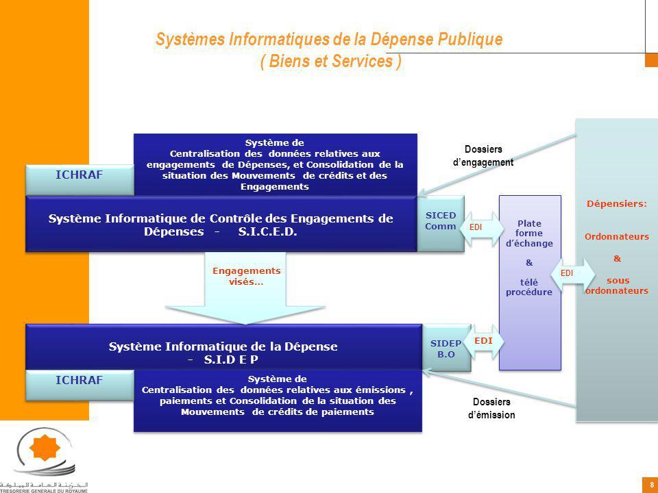 8 8 Systèmes Informatiques de la Dépense Publique ( Biens et Services ) Plate forme déchange & télé procédure Plate forme déchange & télé procédure Sy