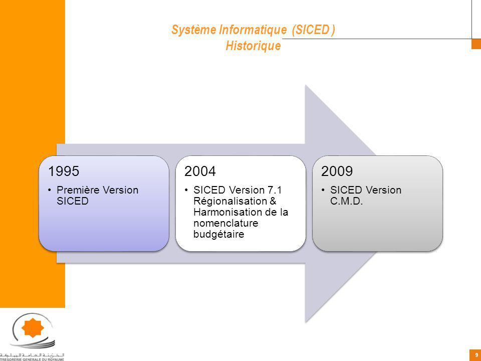 9 9 Système Informatique (SICED ) Historique 1995 Première Version SICED 2004 SICED Version 7.1 Régionalisation & Harmonisation de la nomenclature bud