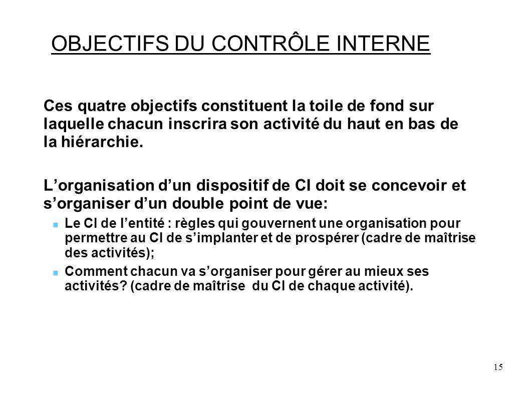 15 OBJECTIFS DU CONTRÔLE INTERNE Ces quatre objectifs constituent la toile de fond sur laquelle chacun inscrira son activité du haut en bas de la hiérarchie.