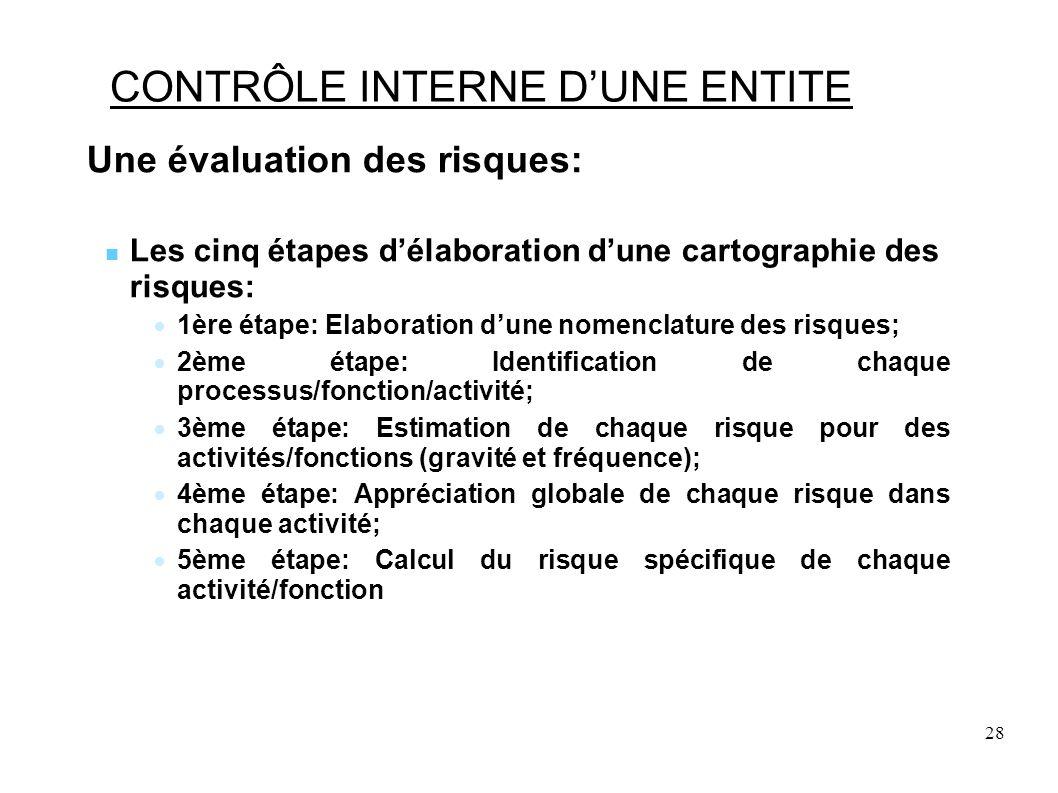28 CONTRÔLE INTERNE DUNE ENTITE Une évaluation des risques: Les cinq étapes délaboration dune cartographie des risques: 1ère étape: Elaboration dune nomenclature des risques; 2ème étape: Identification de chaque processus/fonction/activité; 3ème étape: Estimation de chaque risque pour des activités/fonctions (gravité et fréquence); 4ème étape: Appréciation globale de chaque risque dans chaque activité; 5ème étape: Calcul du risque spécifique de chaque activité/fonction