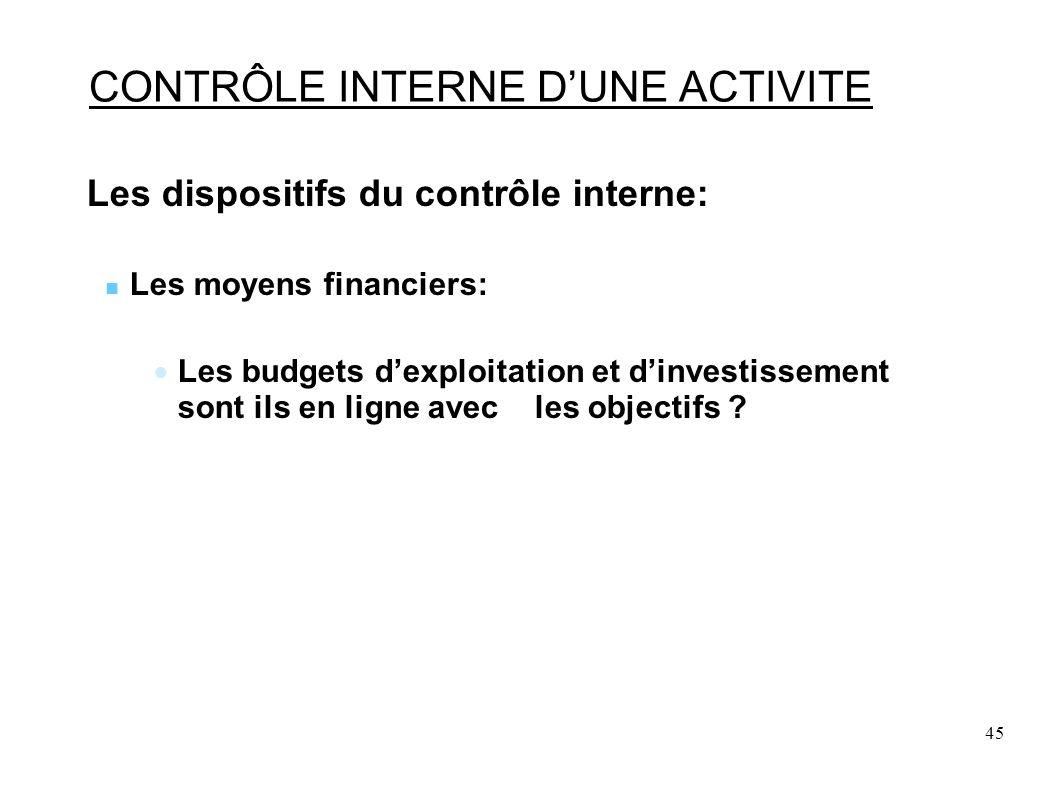 45 CONTRÔLE INTERNE DUNE ACTIVITE Les dispositifs du contrôle interne: Les moyens financiers: Les budgets dexploitation et dinvestissement sont ils en ligne avec les objectifs ?