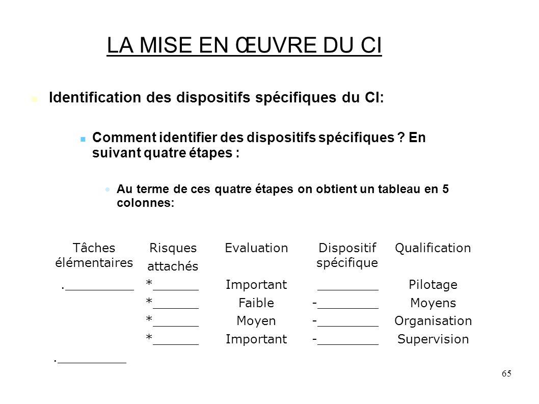 65 LA MISE EN ŒUVRE DU CI Identification des dispositifs spécifiques du CI: Comment identifier des dispositifs spécifiques .