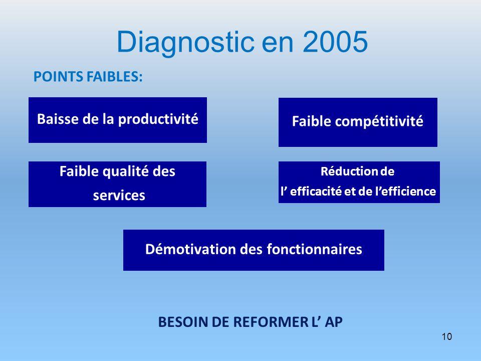 10 Baisse de la productivité Faible compétitivité Réduction de l efficacité et de lefficience Faible qualité des services Démotivation des fonctionnai