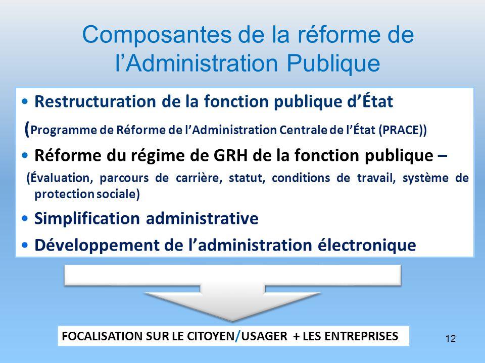 Composantes de la réforme de lAdministration Publique Restructuration de la fonction publique dÉtat ( Programme de Réforme de lAdministration Centrale