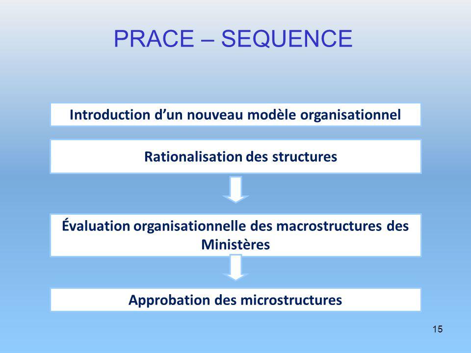 15 PRACE – SEQUENCE Introduction dun nouveau modèle organisationnel Rationalisation des structures Évaluation organisationnelle des macrostructures de