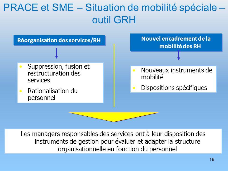16 Réorganisation des services/RH Suppression, fusion et restructuration des services Rationalisation du personnel Nouvel encadrement de la mobilité d