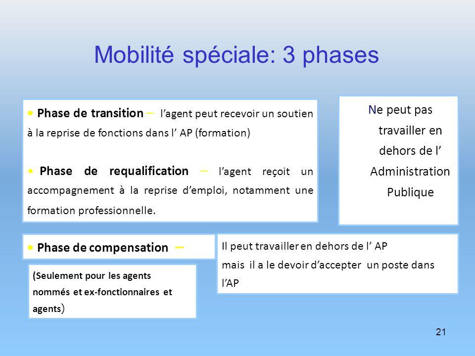 21 Phase de transition – lagent peut recevoir un soutien à la reprise de fonctions dans l AP (formation) Phase de requalification – lagent reçoit un a