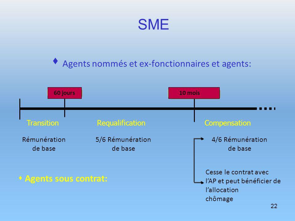 22 SME Agents nommés et ex-fonctionnaires et agents: TransitionRequalificationCompensation 60 jours Rémunération de base 5/6 Rémunération de base 4/6
