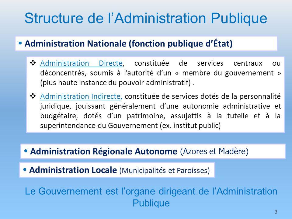 3 Structure de lAdministration Publique Le Gouvernement est lorgane dirigeant de lAdministration Publique Administration Nationale (fonction publique