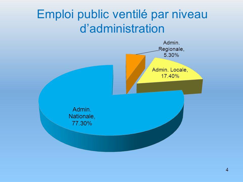 25 Les agents placés en SME sont obligatoirement inscrits aux concours.