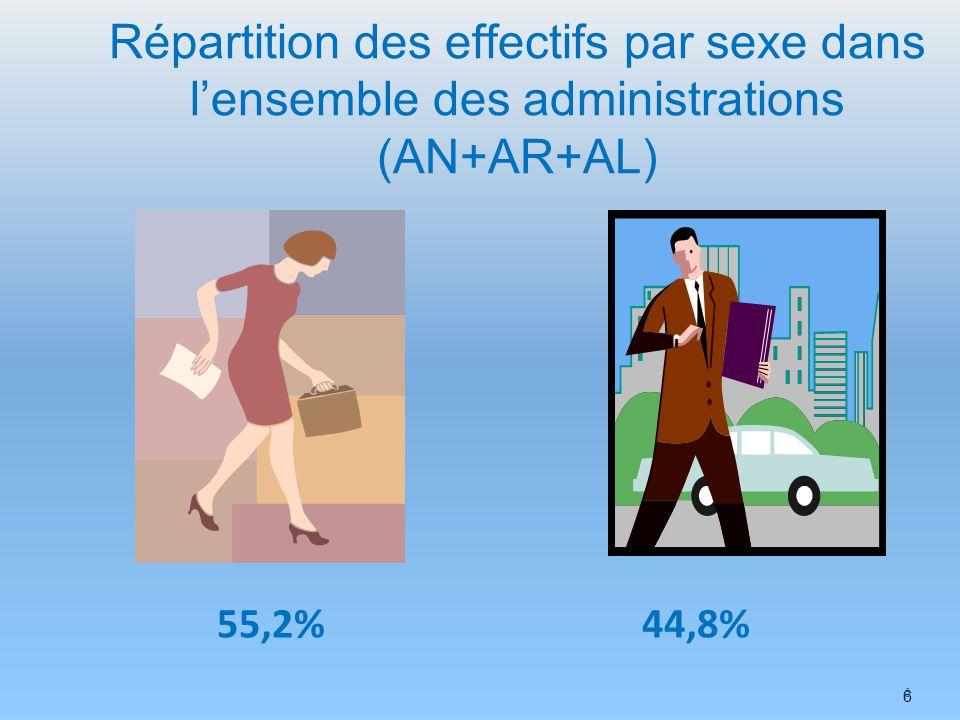 6 6 Répartition des effectifs par sexe dans lensemble des administrations (AN+AR+AL) 55,2%44,8%