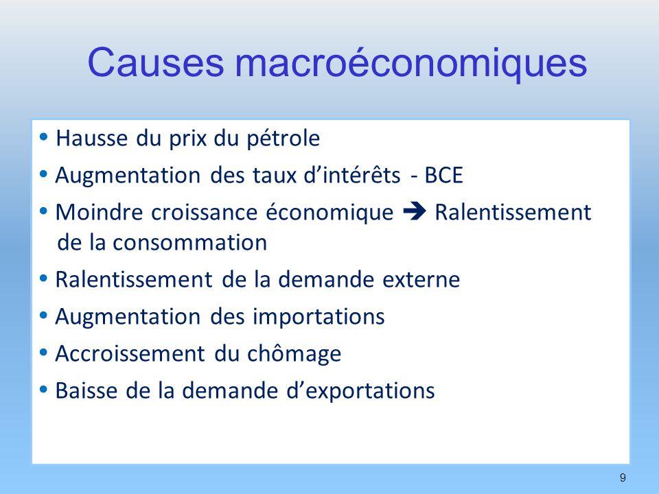9 Causes macroéconomiques Hausse du prix du pétrole Augmentation des taux dintérêts - BCE Moindre croissance économique Ralentissement de la consommat