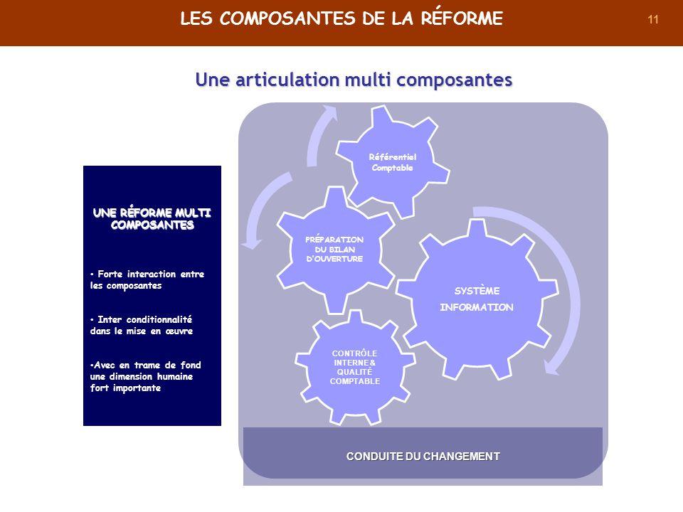 11 UNE RÉFORME MULTI COMPOSANTES Forte interaction entre les composantes Inter conditionnalité dans le mise en œuvre Avec en trame de fond une dimensi