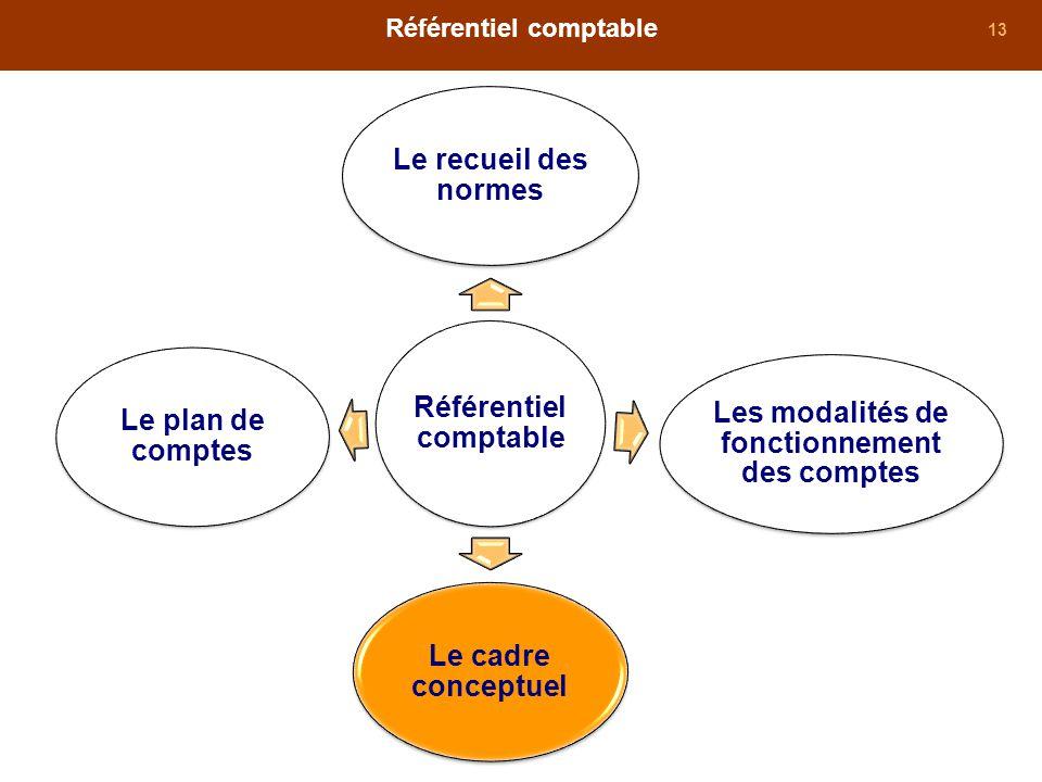 13 Référentiel comptable Le recueil des normes Les modalités de fonctionnement des comptes Le cadre conceptuel Le plan de comptes
