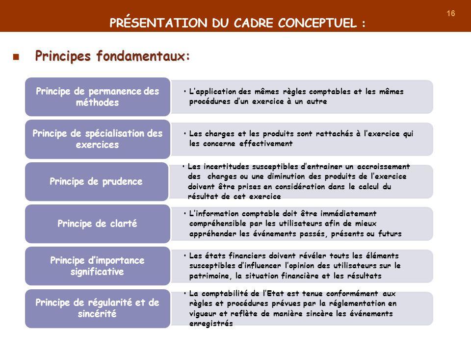 16 PRÉSENTATION DU CADRE CONCEPTUEL : Principes fondamentaux: Principes fondamentaux: Lapplication des mêmes règles comptables et les mêmes procédures