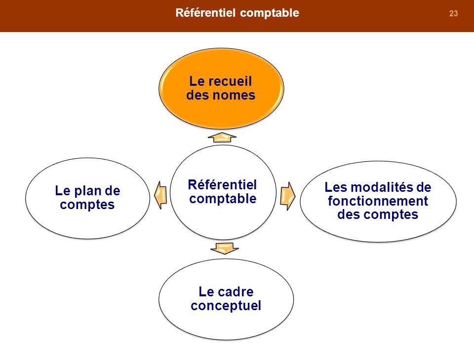 23 Référentiel comptable Le cadre conceptuel Les modalités de fonctionnement des comptes Le recueil des nomes Le plan de comptes