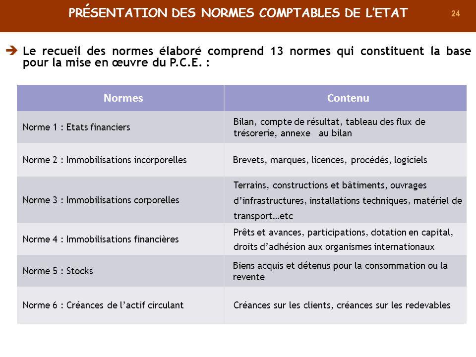 24 NormesContenu Norme 1 : Etats financiers Bilan, compte de résultat, tableau des flux de trésorerie, annexe au bilan Norme 2 : Immobilisations incor