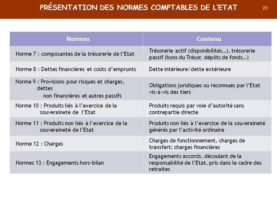25 NormesContenu Norme 7 : composantes de la trésorerie de lEtat Trésorerie actif (disponibilités…), trésorerie passif (bons du Trésor, dépôts de fond