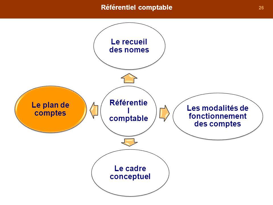 26 Référentiel comptable Le cadre conceptuel Les modalités de fonctionnement des comptes Le plan de comptes Le recueil des nomes