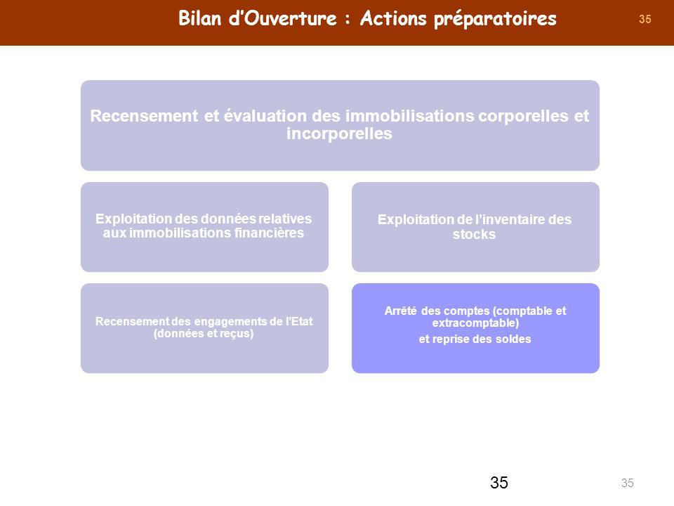 35 Bilan dOuverture : Actions préparatoires Recensement et évaluation des immobilisations corporelles et incorporelles Exploitation des données relati