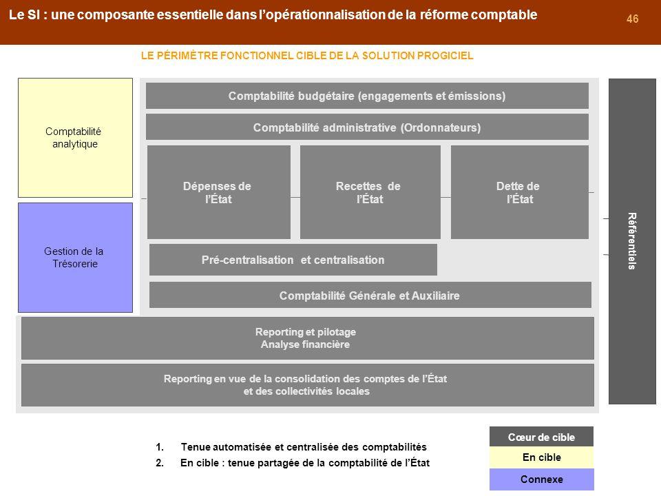 46 Comptabilité analytique Comptabilité budgétaire (engagements et émissions) Comptabilité administrative (Ordonnateurs) Gestion de la Trésorerie Dépe