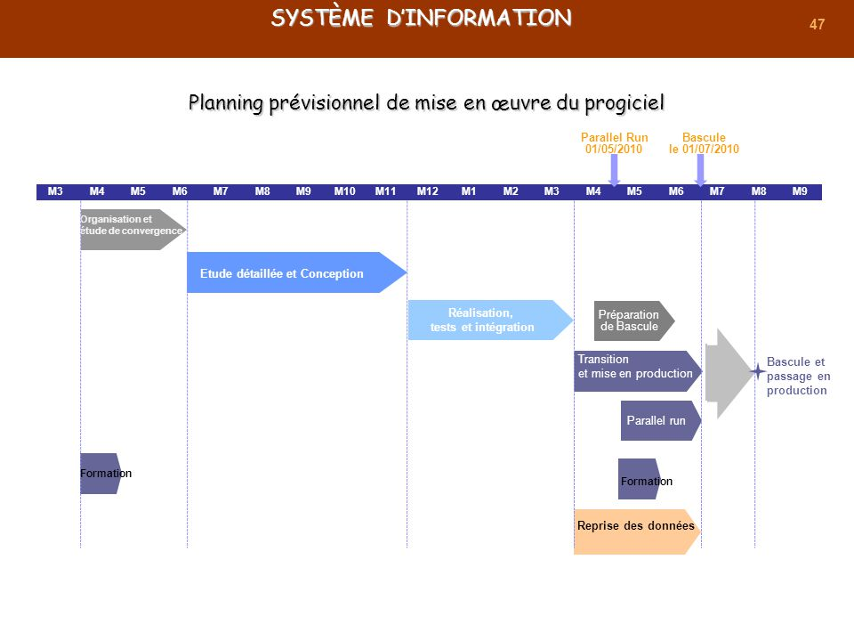 47 Planning prévisionnel de mise en œuvre du progiciel M3M4M5M6M7M8M9M10M11M12M1M2M3M4M5M6M7M8M9 Transition et mise en production Organisation et étud