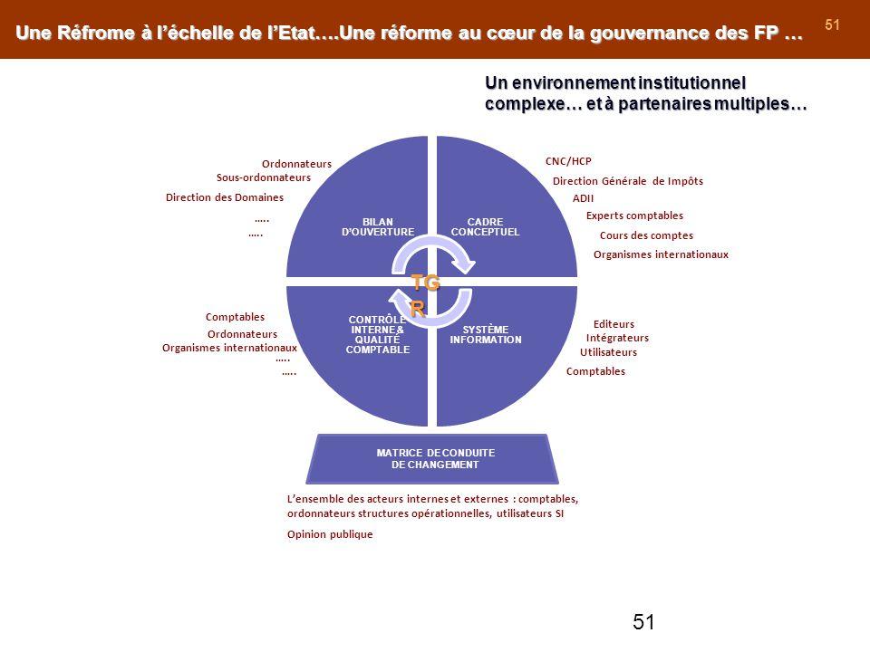 51 Une Réfrome à léchelle de lEtat….Une réforme au cœur de la gouvernance des FP … BILAN DOUVERTURE CADRE CONCEPTUEL SYSTÈME INFORMATION CONTRÔLE INTE
